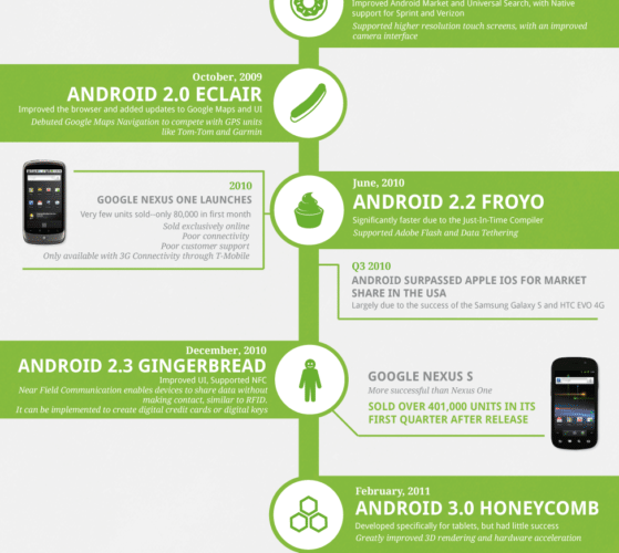 Android's History [Infographic] 1