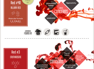 Photo of The Dangerous Impact of Food Coloring [Infographic]