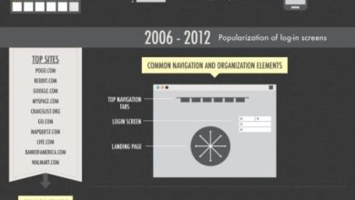 Photo of The History and Evolution of Web Design [Infographic]