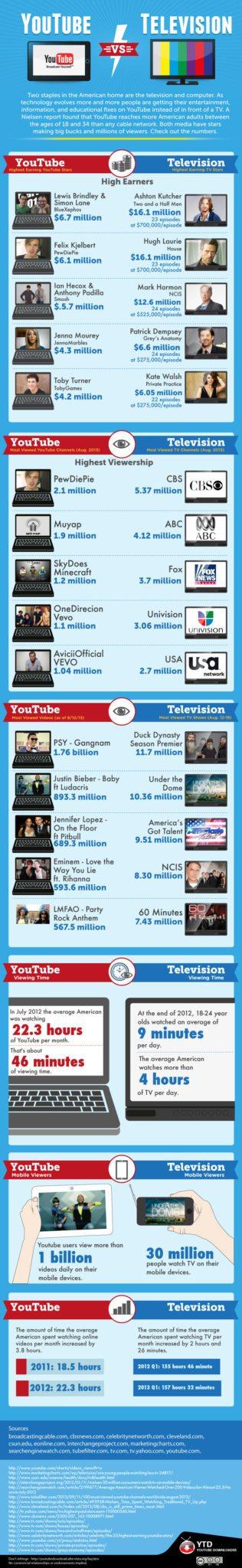 youtube-vs-tv