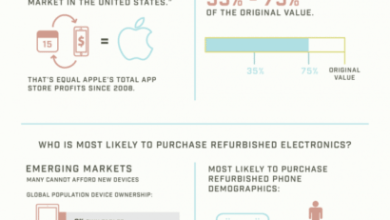 Photo of Don't Get Burned On Retail Returns [Infographic]