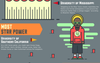 Photo of Tailgating In America [Infographic]