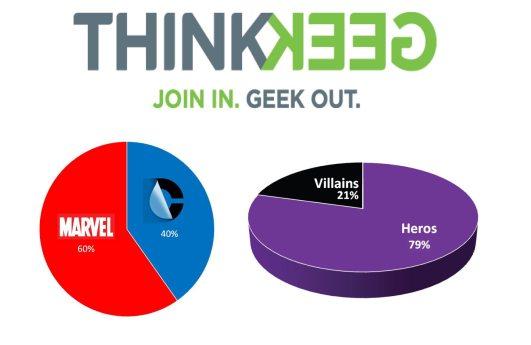 Marvel vs DC chart 2