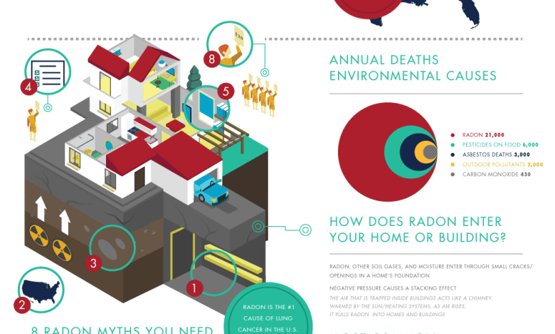 Radon Facts And Figures Infographic