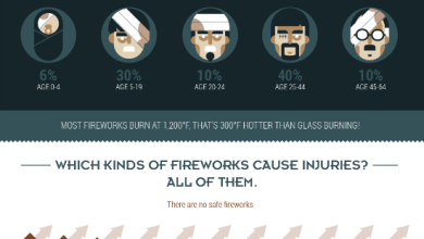 Photo of Fireworks Burn Year Round [Infographic]