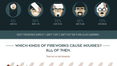 Photo of Fireworks Burn Year Round [Infographic]