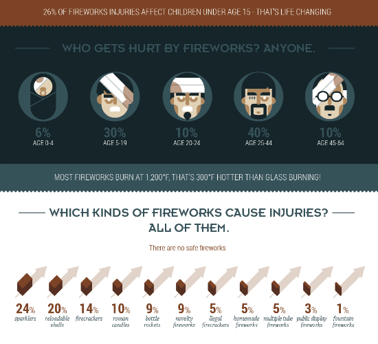 Fireworks Burn Year Round [Infographic] 1