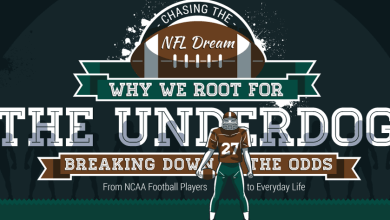 Photo of How Likely Are You To Make It To The Superbowl? [Infographic]