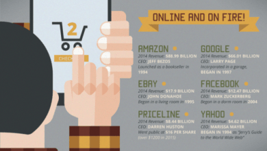 Photo of Do You Need An Online Storefront? [Infographic]