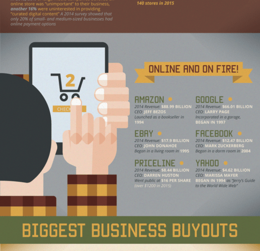 Do You Need An Online Storefront? [Infographic] 1