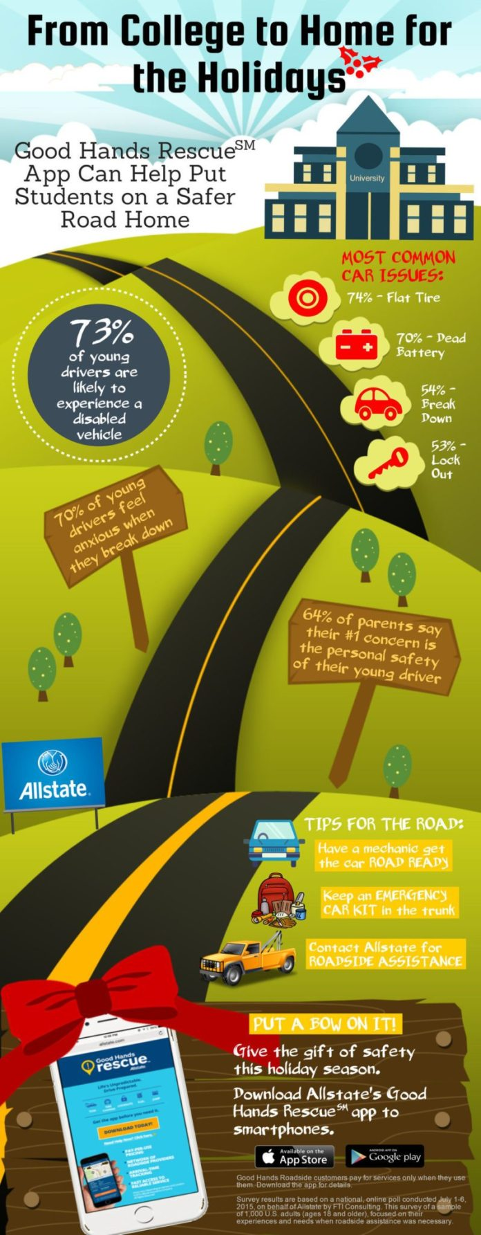 Allstate College Holiday Travel Infographic