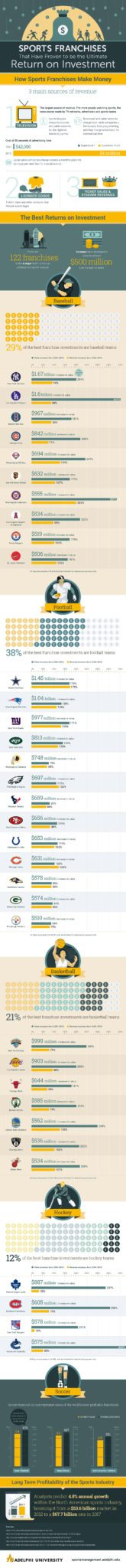 ROI of sports infographic