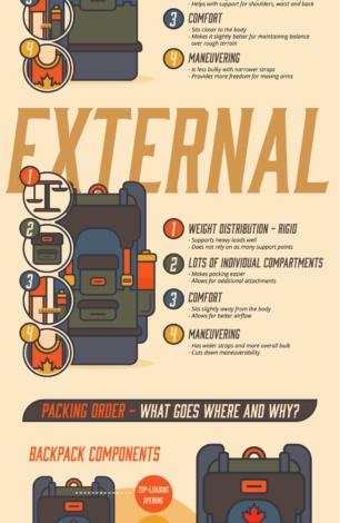 Photo of Next Level Vacationing: Backpacking [Infographic]