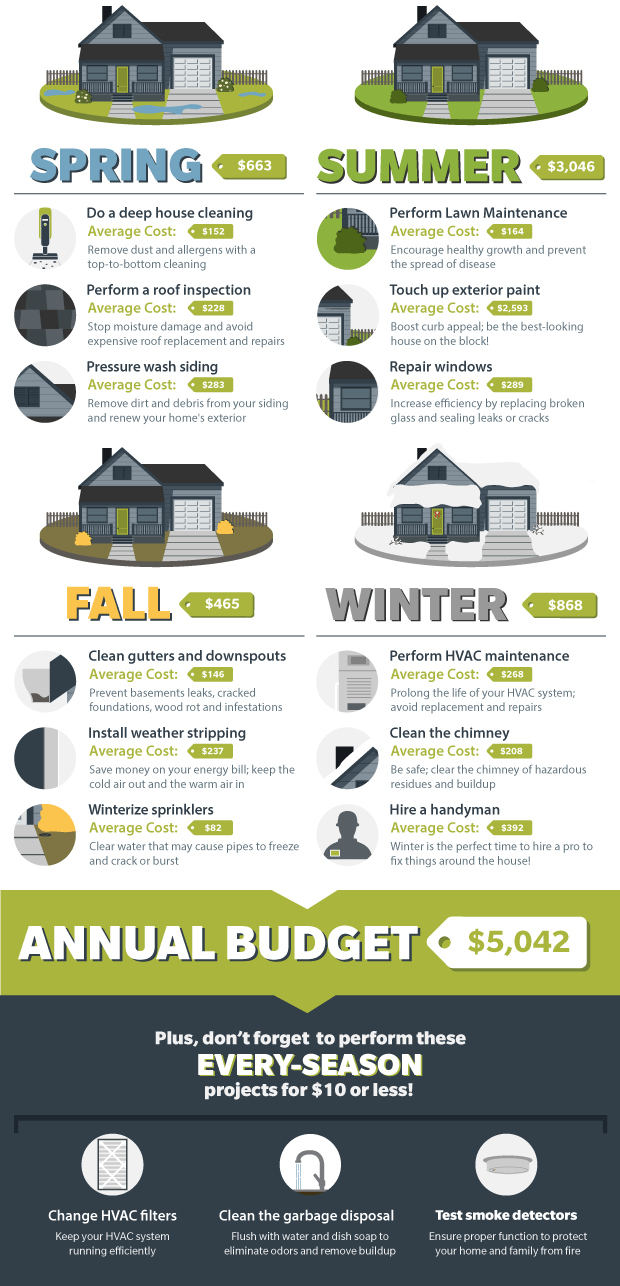 Home Maintenance infographic
