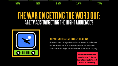 Photo of How Is Digital Advertising Changing Elections? [Infographic]