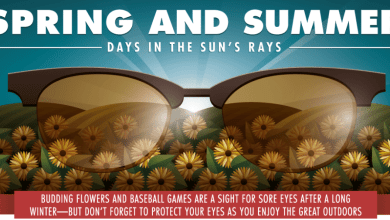 Photo of UV And Impacts And Allergies, Oh My! [Infographic]
