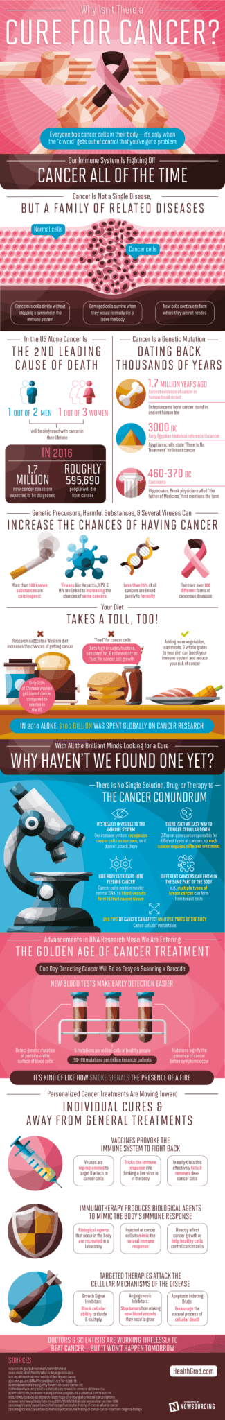 why-no-cancer-cure-yet