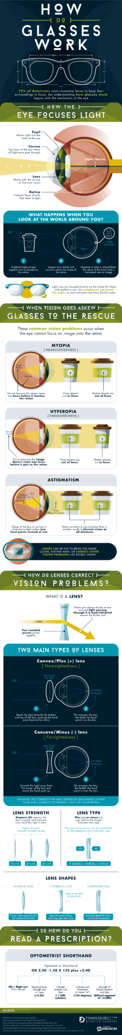 How Glasses Work [Infographic] 1