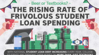 Photo of Rising Rate Of Frivolous Student Loan Spending [Infographic]