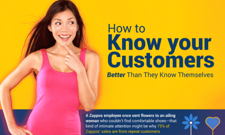 Photo of Know Your Customers Better For Business Sake