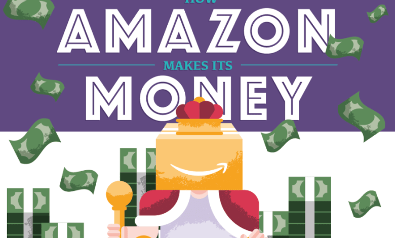 Photo of How Amazon REALLY Makes Its Money [Infographic]