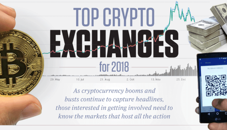 Photo of What Crypto Exchange Platform Should You Use?