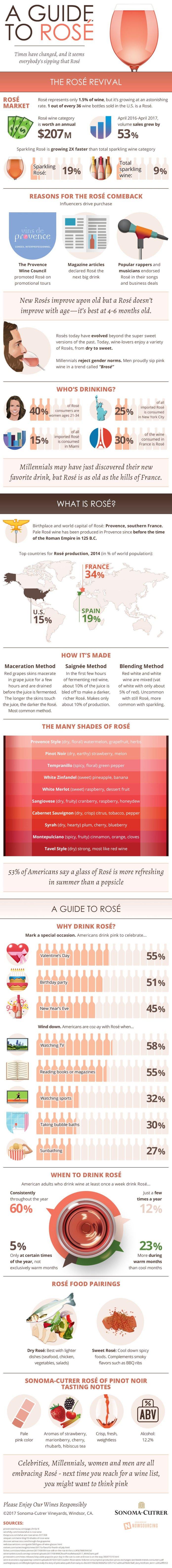 Do You Know Rosé? [Infographic] 1