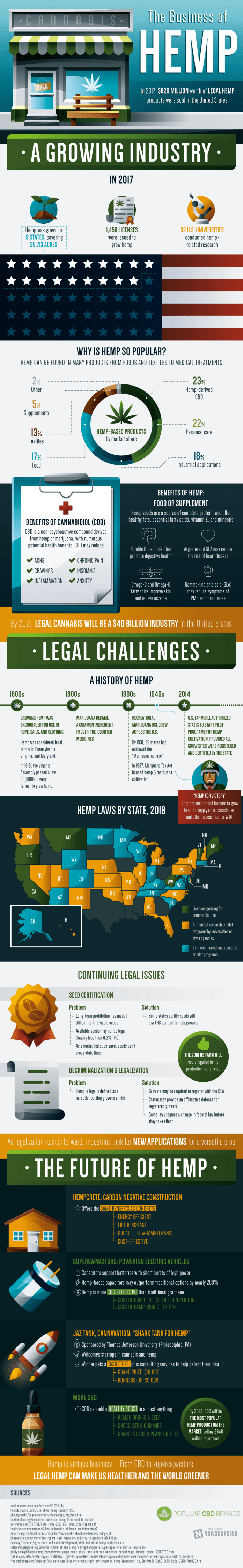On The Business Of Hemp [Infographic] 1