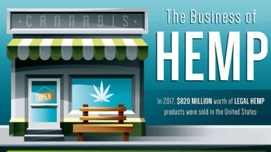 Photo of On The Business Of Hemp [Infographic]