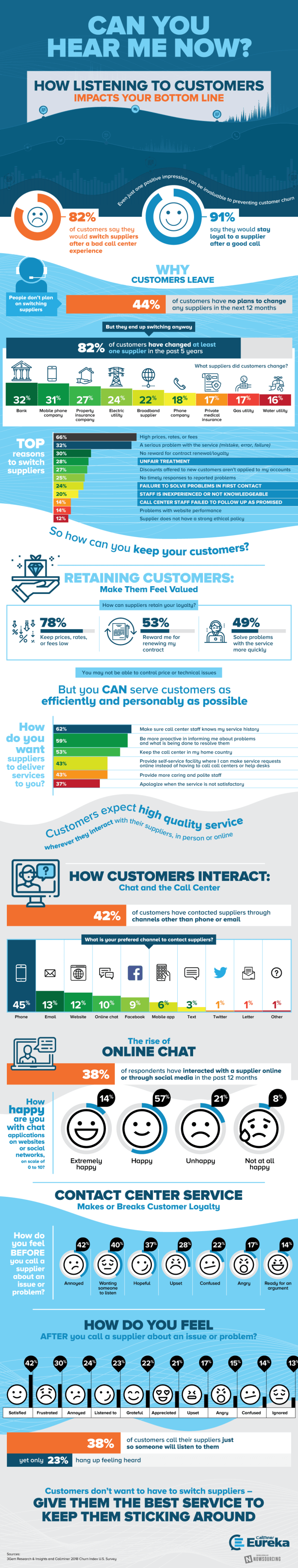 Listening Is The Key To Retaining Customers 1