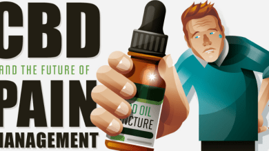 Photo of Is CBD The Future Of Pain Management?