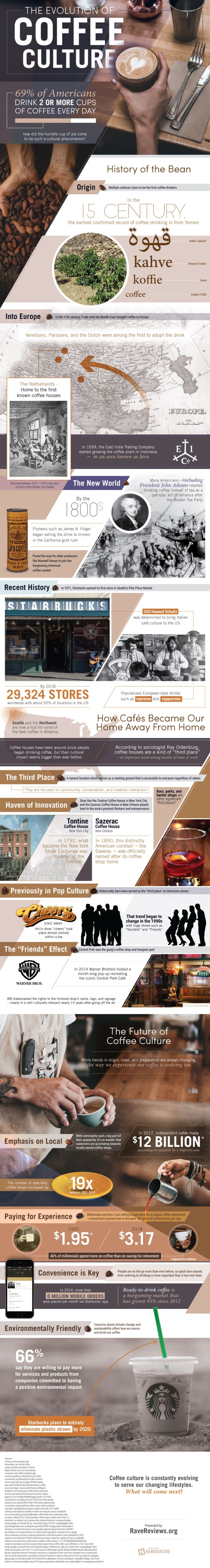 The Evolution Of Coffee In Culture 1