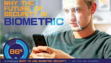 Photo of Biometrics On Mobile Devices