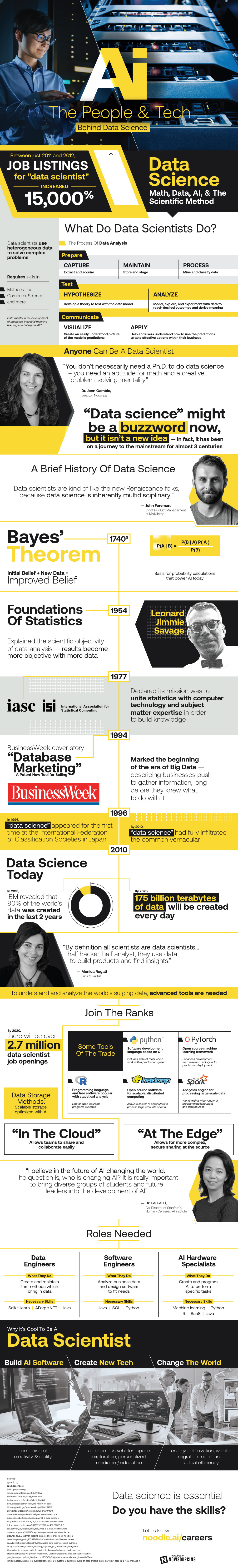 How Data Science Works 2
