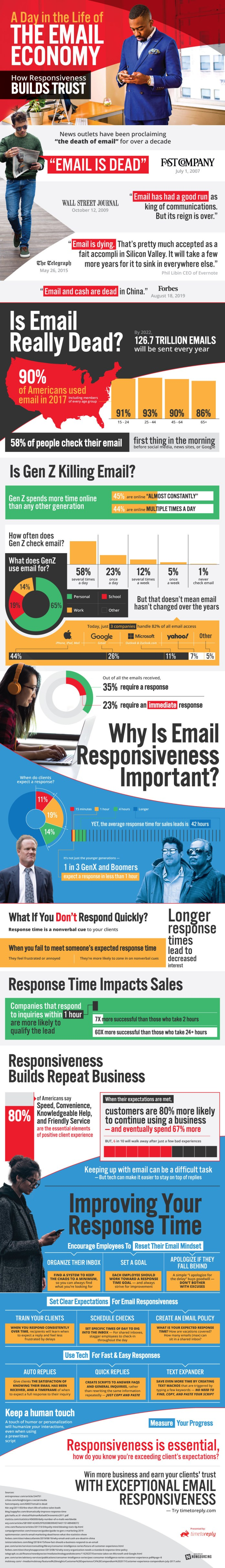 The Status of The Email Economy 1