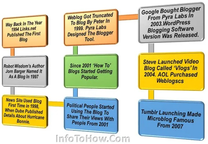 Blog Definition and History 2020