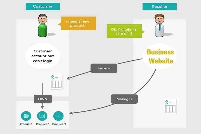need for Business Website in 2020 2