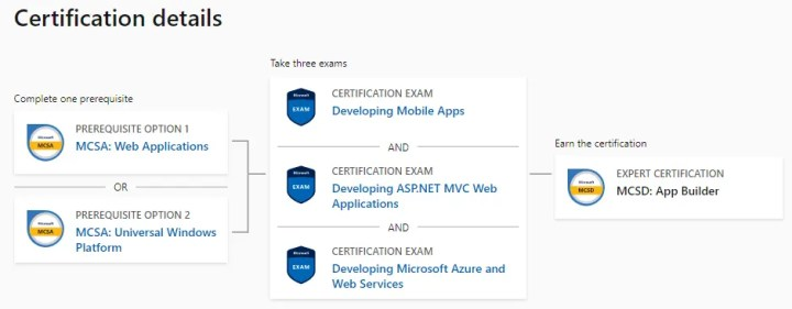 Microsoft Certified Solutions Developer MCSD App Builder Microsoft Certified Solutions Developer (MCSD): App Builder