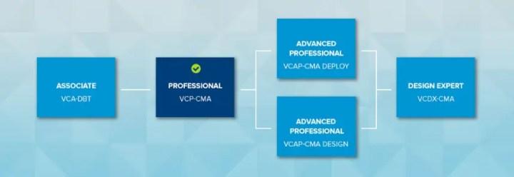 VMware Certification VCP7-CMA Exam