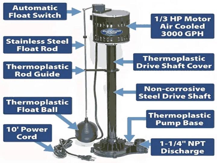 HOW DOES A SUMP PUMP WORK IN A BASEMENT Pedestal Sump Pumps