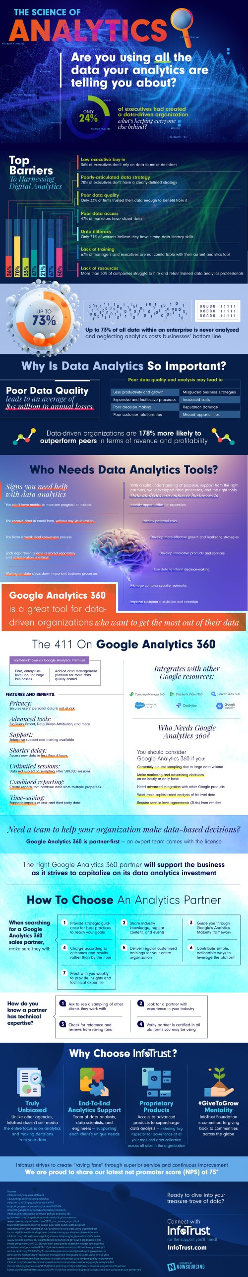 The Science of Analytics