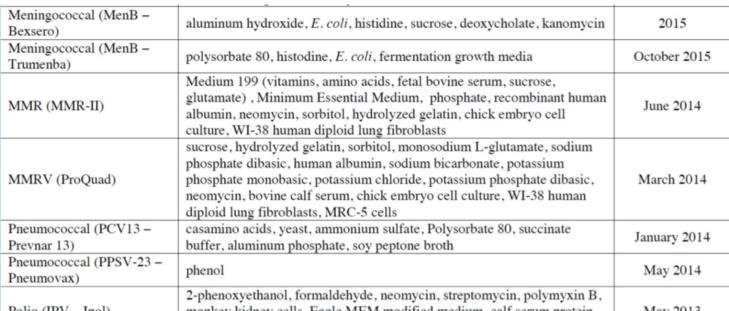 Lista de ingredientes das vacinas pelo CDC (cdc.gov)
