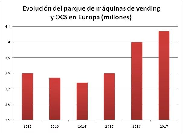 Европейский вендинг в цифрах