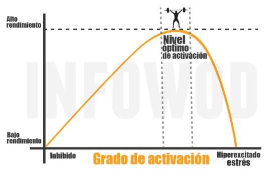 estres-grado-optimo-activacion-fisica-deporte-ejercicio-grafica