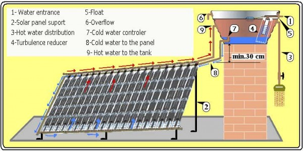 A Diy Solar Water Heater From Plastic Bottles Info You