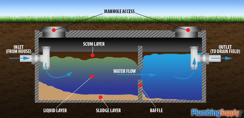 Can A Septic Tank Be Turned Into Biogas Generator Info