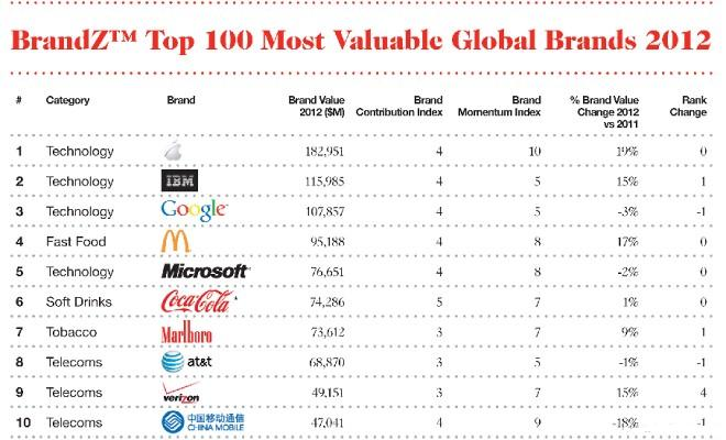 Apple Retains Position as World's No  1 Brand | InfoZonePK