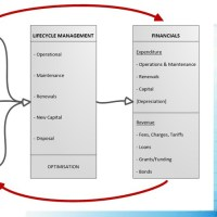 Explaining the Simple Infrastructure Asset Management Diagram 3