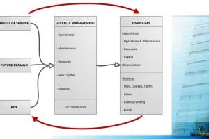 Explaining the Simple Infrastructure Asset Management Diagram 3