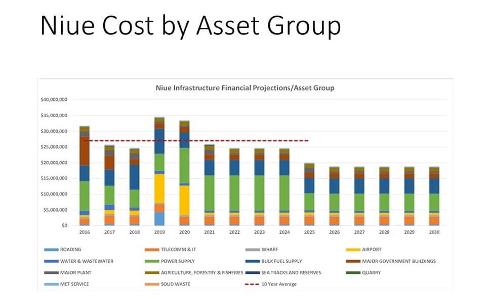 Nuie Infrastructure Financial Projections